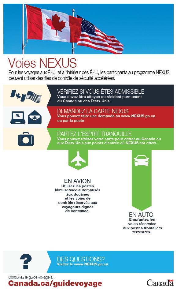 Carte Nexus Canada.Guide Voyage Voyage Gc Ca